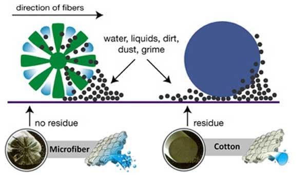 How microfiber work